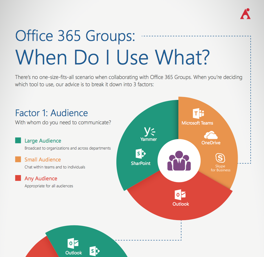 office 365 groups: when do I use what