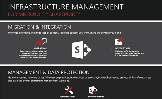 SharePoint Management